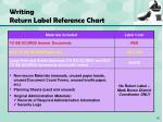 writing return label reference chart