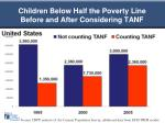 children below half the poverty line before and after considering tanf