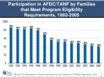 participation in afdc tanf by families that meet program eligibility requirements 1992 2005