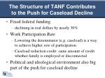 the structure of tanf contributes to the push for caseload decline