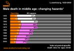 male death in middle age changing hazards