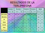 resultados de la terlipresina