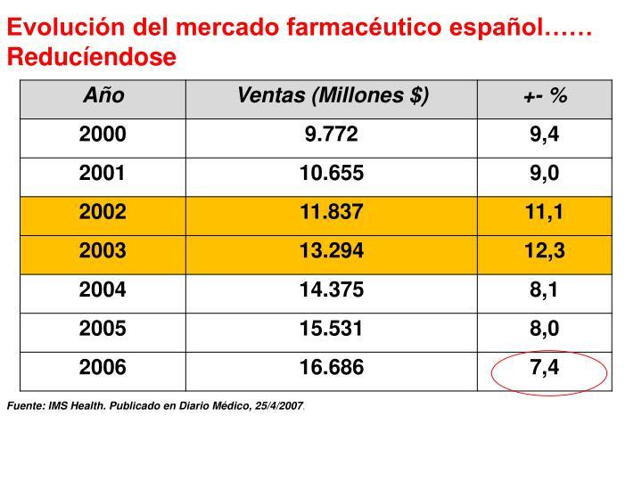 Evolución del mercado farmacéutico español……