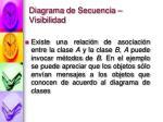 diagrama de secuencia visibilidad2