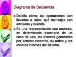diagrama de secuencia2