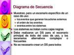 diagrama de secuencia5