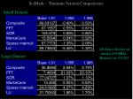 scimark titanium version comparisons