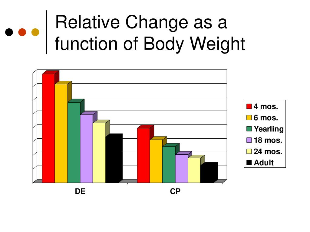 Relative Change as a function of Body Weight
