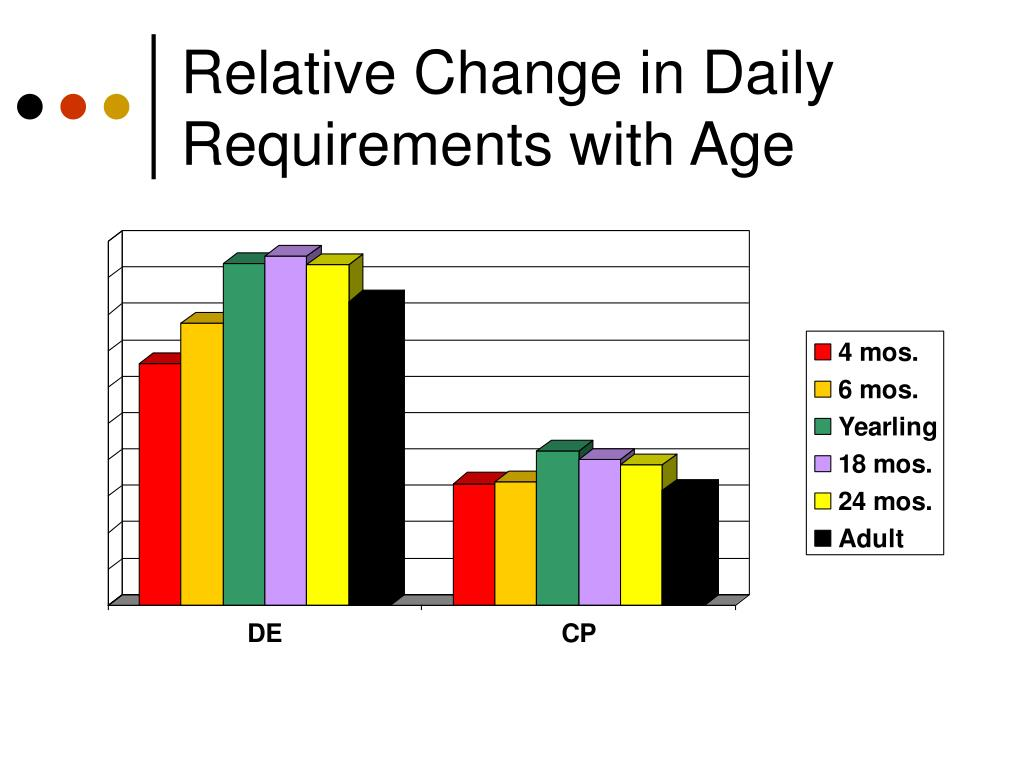 Relative Change in Daily Requirements with Age