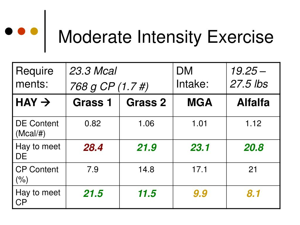 Moderate Intensity Exercise