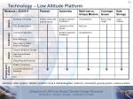 technology low altitude platform1