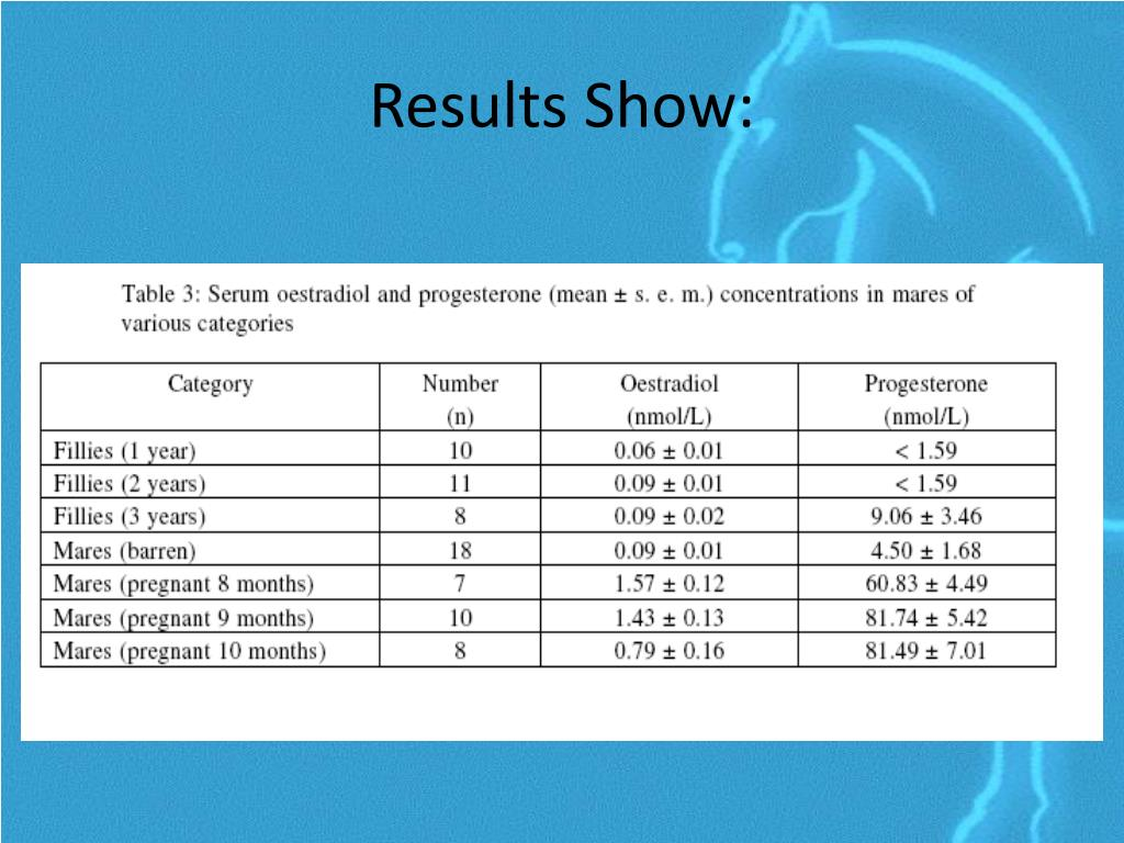 Results Show:
