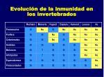 evoluci n de la inmunidad en los invertebrados