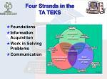 four strands in the ta teks