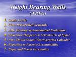weight bearing walls wbws