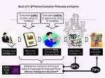 basis of v i q venture evaluation philosophy and system