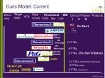 curis model current