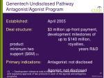 genentech undisclosed pathway antagonist agonist program