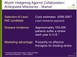 wyeth hedgehog agonist collaboration anticipated milestones market