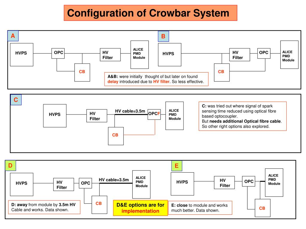 Configuration of Crowbar System
