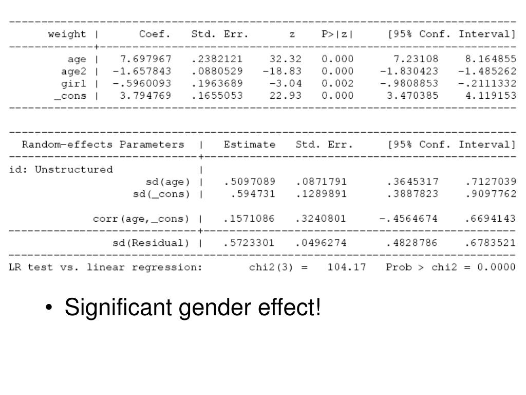 Significant gender effect!