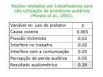 raz es relatadas por trabalhadores para n o utiliza o de protetores auditivos morata et al 20013
