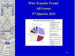 wire transfer fraud all losses 3 rd quarter 2011