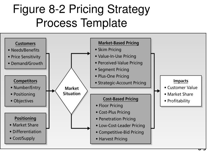 Figure 8 2 pricing strategy process template