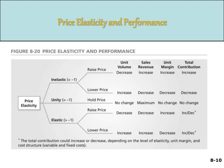 Price Elasticity and Performance