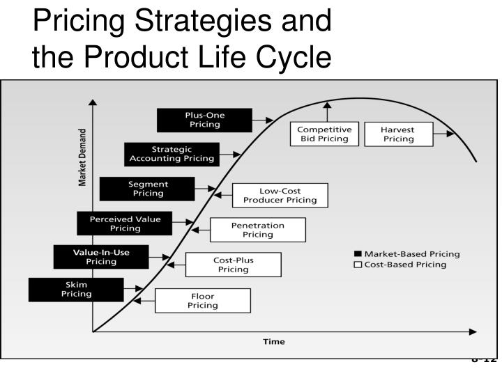 Pricing Strategies and the Product Life Cycle