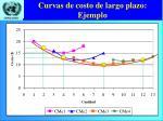 curvas de costo de largo plazo ejemplo1
