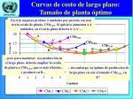 curvas de costo de largo plazo tama o de planta ptimo