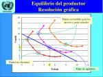 equilibrio del productor resoluci n gr fica