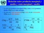 relaci n entre producto marginal y medio y costo marginal y medio