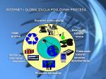internet i globalizacija poslovnih procesa