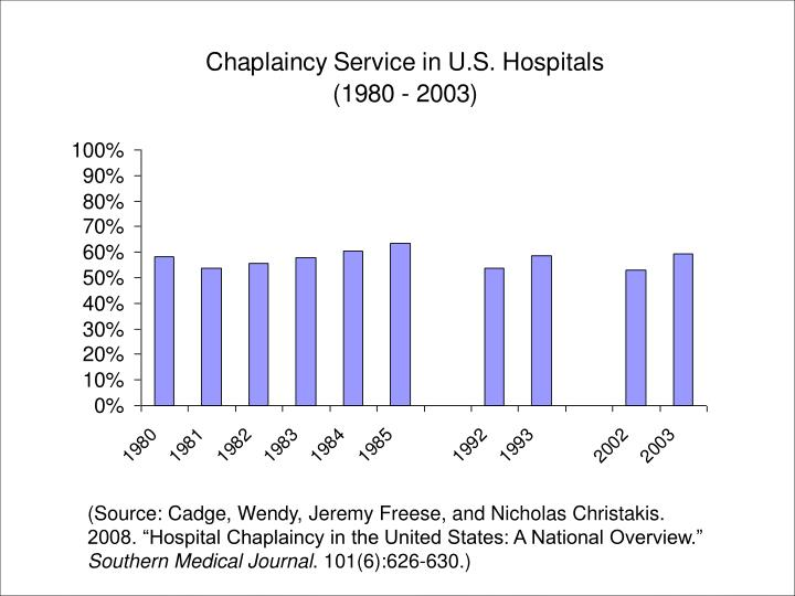 "(Source: Cadge, Wendy, Jeremy Freese, and Nicholas Christakis. 2008. ""Hospital Chaplaincy in the United States: A National Overview."""