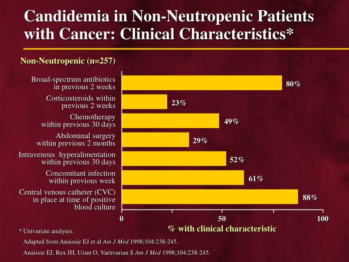 Candidemia in Non-Neutropenic Patients with Cancer: Clinical Characteristics*