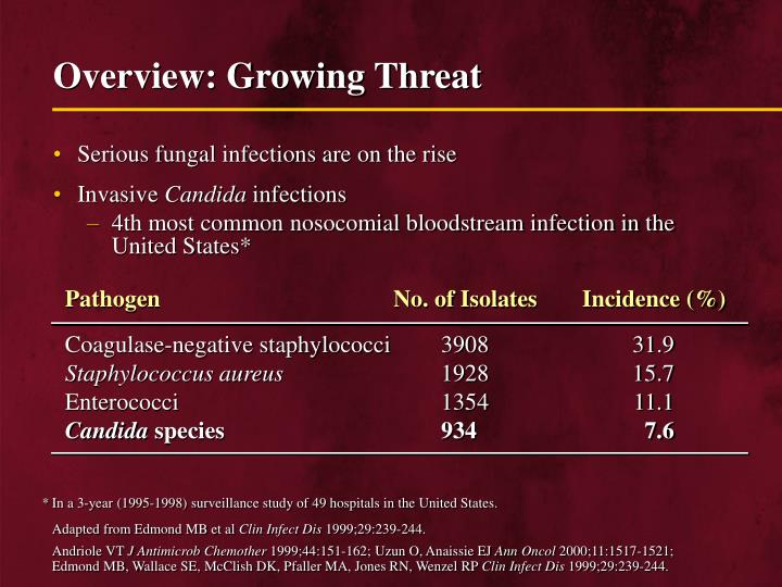 Overview growing threat