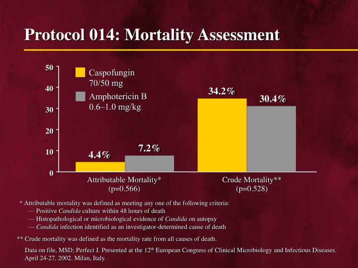 Protocol 014: Mortality Assessment