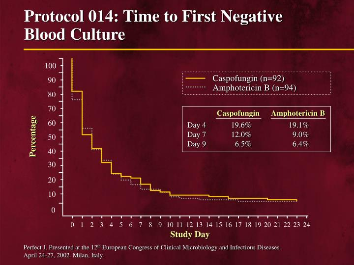 Protocol 014: Time to First Negative