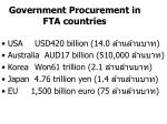 government procurement in fta countries