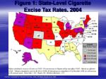 figure 1 state level cigarette excise tax rates 2004