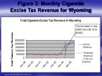 figure 3 monthly cigarette excise tax revenue for wyoming