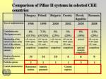 comparison of pillar ii systems in selected cee countries