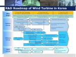 r d roadmap of wind turbine in korea
