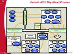 current ucte day ahead process