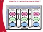 objective a modularized overall model