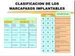 clasificacion de los marcapasos implantables