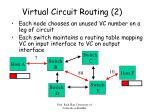 virtual circuit routing 2