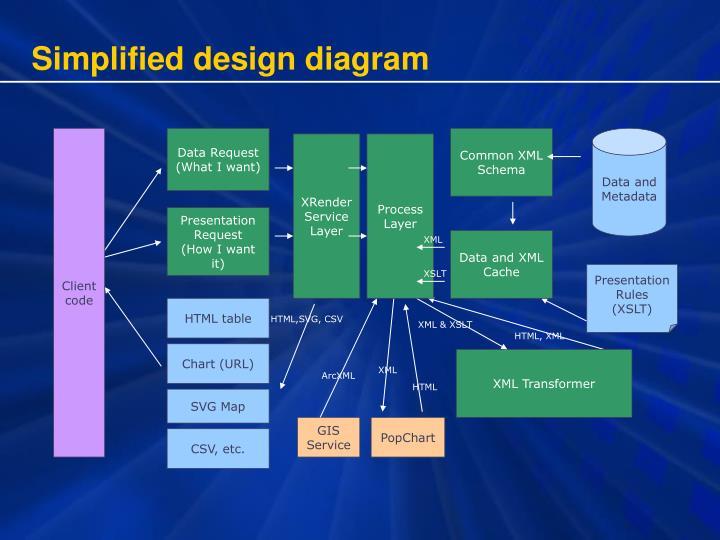 Simplified design diagram